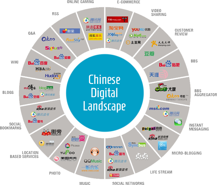 global and china location based social